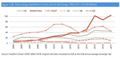 China energy investment europe magazine prorealtime forex charts